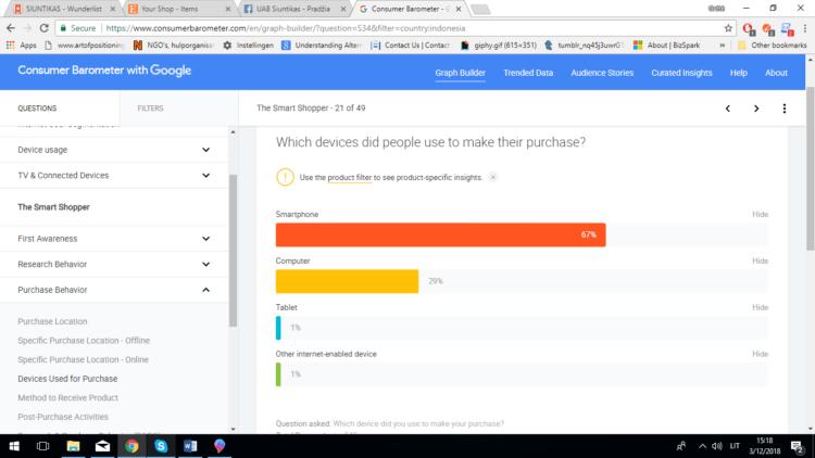 Consumer Barometer – nemokamas google įrankis užsienio rinkai pažinti
