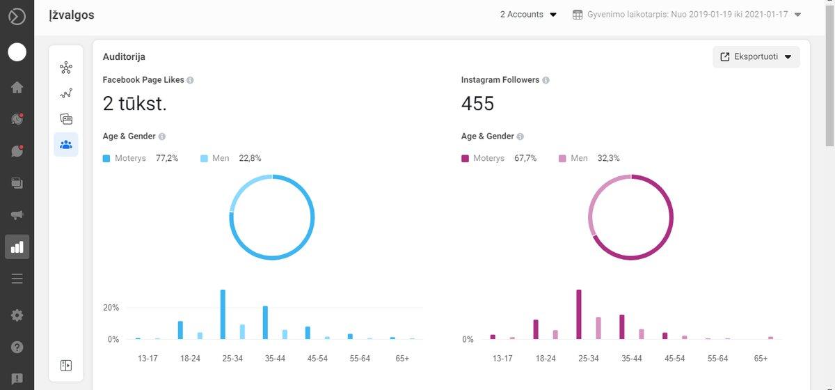 Facebook is Instagram auditoriju lyginimes per facebook business